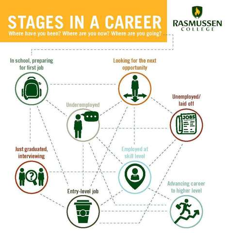 Career Success-Navigating Charts - This Infographic Shows Optimal Career Paths for Sucess