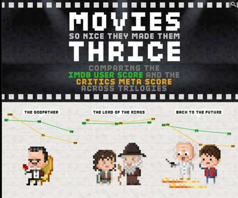 Movie Critic Film Graphics - This Movie Ratings Chart Shows What the Critics and the Public Thought