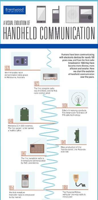Handheld Communication Evolution Charts