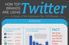 Top Tweeting Brand Graphics - Simply Measured Examines How Brands Are Using Twitter