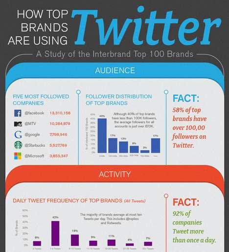 Top Tweeting Brand Graphics