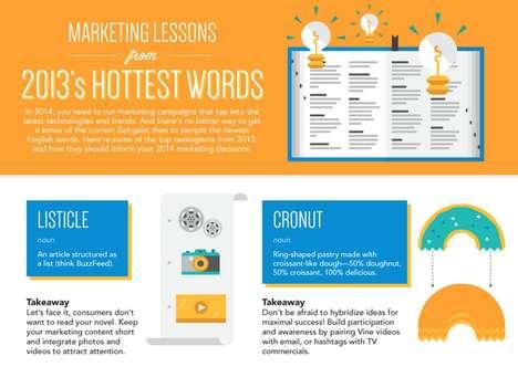 Viral Lingo Infographics