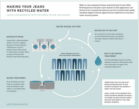 Recycling Jeans Infographics