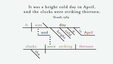 Famous Sentence Infographics