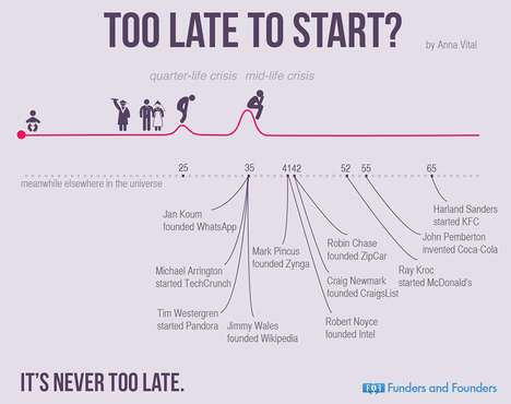 This Infographic Shows it's Not Too Late to Start Something Successful