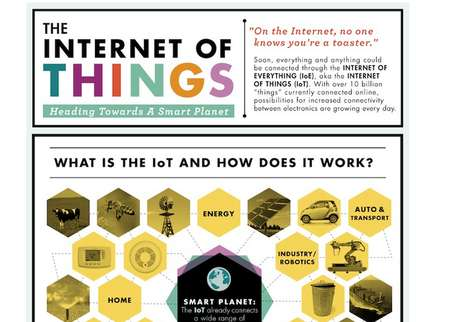 Networked Appliance Infographics