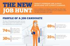 Modernized Job-Hunting Charts