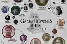 Fantasy Character Relationship Guides - 'Cool Material' Depicts the Game of Thrones Relationships