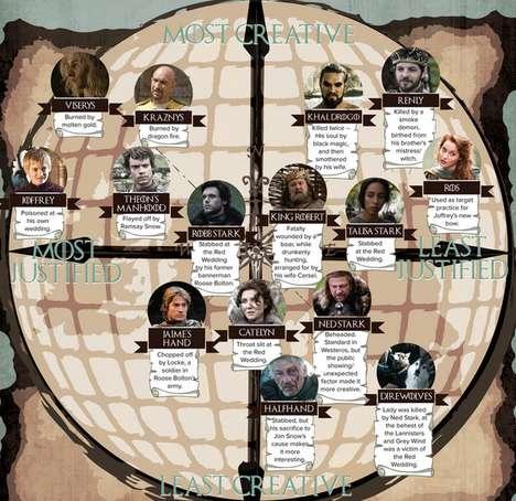 Fantasy TV Death Rankings