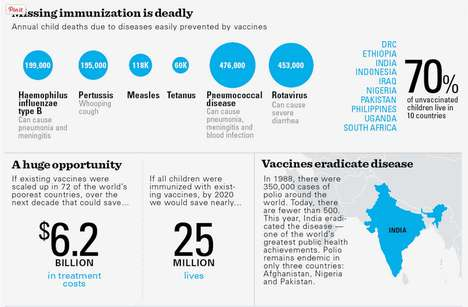 Child Immunization Infographics