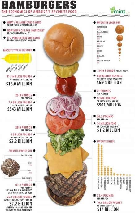 Shocking Hamburger Statistics
