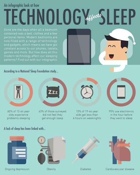 Screen-Induced Sleep Deprivation Stats