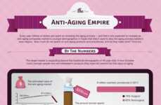 Anti-Aging Infographics - This Infographic Discusses if Anti-Aging Skincare Really Works
