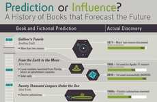 Future-Predicting Book Charts
