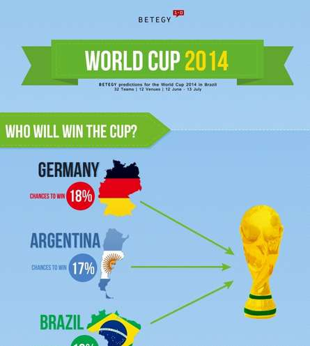 Soccer-Predicting Infographics