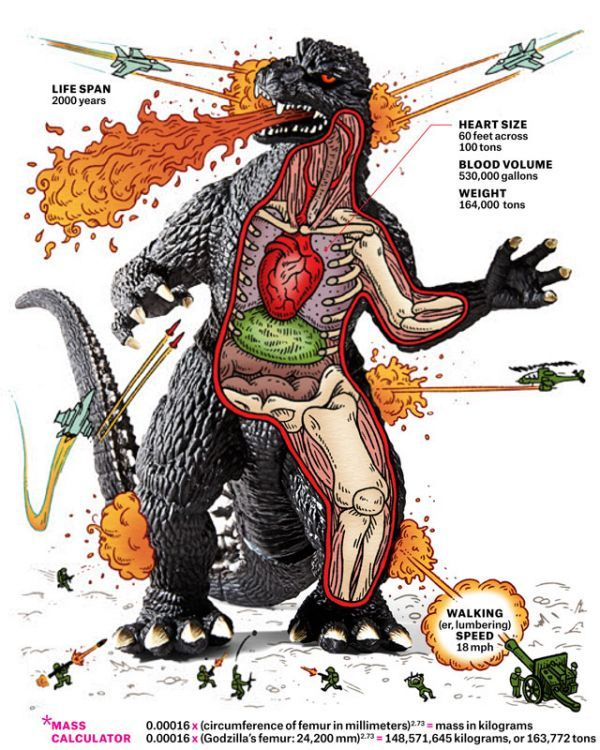 32 Monstrous Tributes to Godzilla