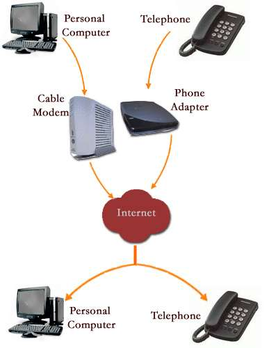 19 VoIP Innovations For Free Phone Calls