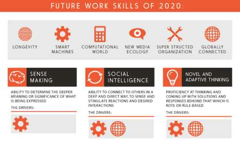 2020 Workplace Infographics - Website Top 10 Online Colleges Visualizes Valuable Future Work Skills