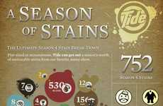 Fantasy Stain Removal Charts - This Tide Infographic Parodies HBO's Game of Thrones Show