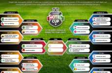 Soccer Hospitality Campaigns - TripAdvisor Makes Predictions for Wins Based on World Cup Hotel Stays