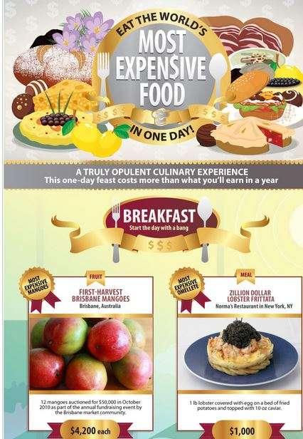 Indulgent Culinary Infographics