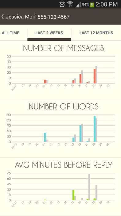Texting Analysis Apps - The Texty Time App Shows When to Text Back or If You're Too Clingy