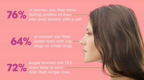 Pet Preference Infographics