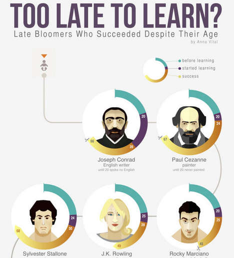 Late Learner Infographics