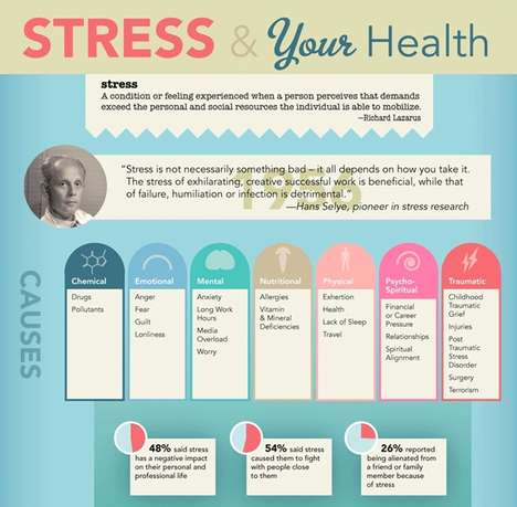 Stressful Health Charts