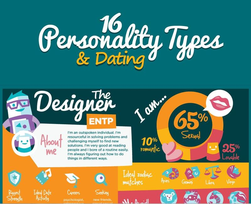 Dating Personality Infographics