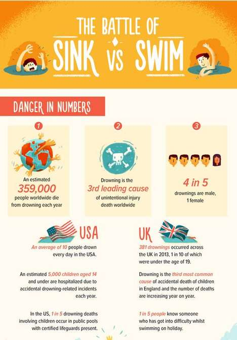 Preventative Drowning Infographics