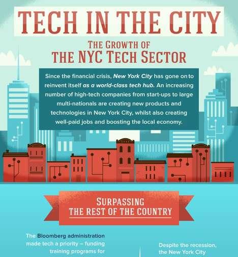 Metropolitan Tech Infographics