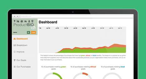 Eco Business Dashboards