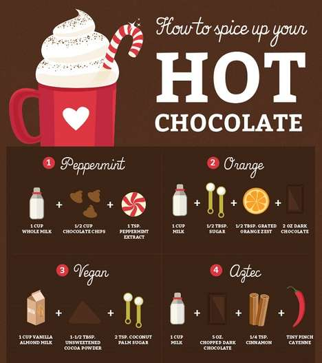 Varied Hot Cocoa Charts