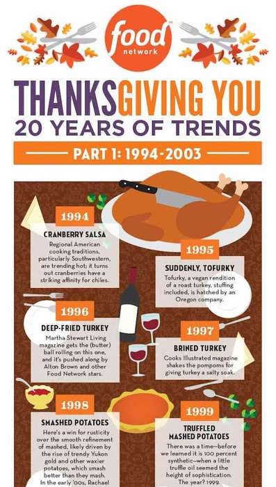 Historical Holiday Meal Charts