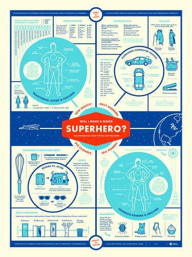 Superhero Characteristic Infographics