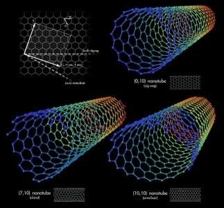 Super Materials