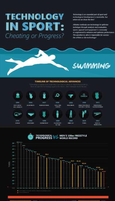 Sport Tech Infographics
