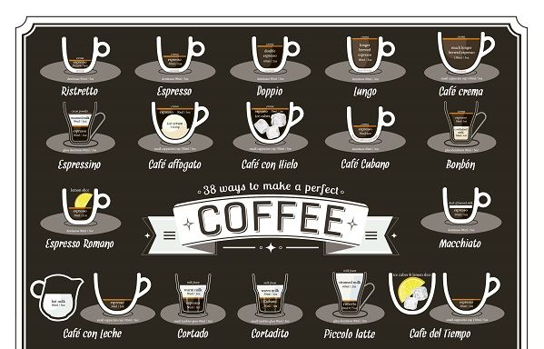 30 Caffeinated Coffee Infographics
