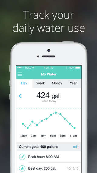 Water Usage Apps