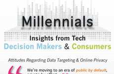Data-Targeting Millennial Infographics