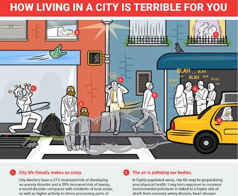 Harmful City Dwelling Charts