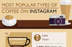 Commonly Captured Coffee Charts - Express Vending's Infographic Covers Popular Coffee on Instagram