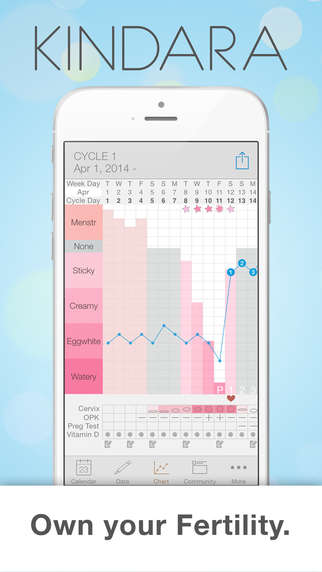 Ovulation-Tracking Apps - This System Helps Women Follow the Fertility Tracking Method