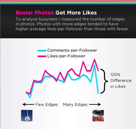 Social Media Popularity Graphs