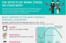 Workplace Stress Charts