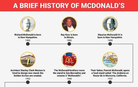 Historical Eatery Charts - This Infographic Shows the Long History of McDonald's Brand Legacy