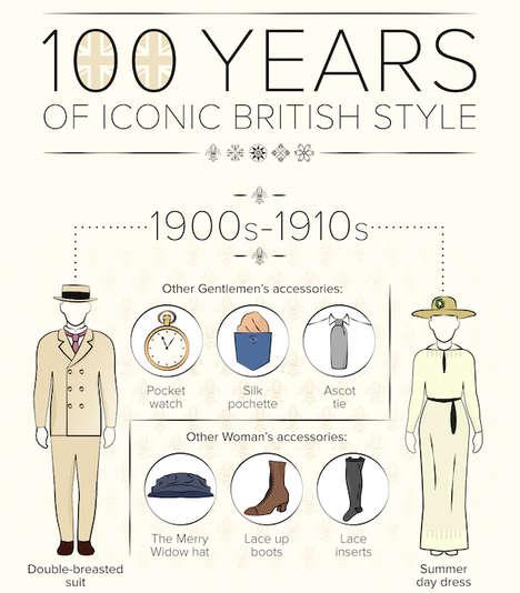 British Fashion History Charts