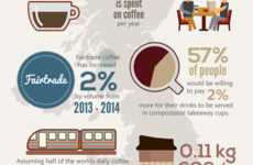 Coffee Consumption Charts - This Infographic Tracks How Much a Coffee Shop Habit Costs