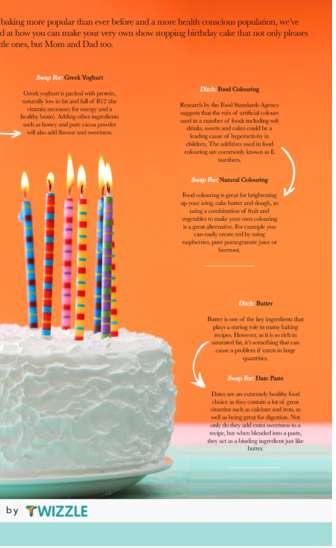Healthy Cake Alternative Charts